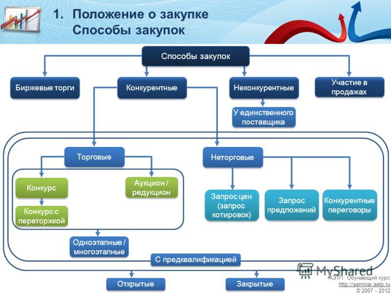 Еис: единая информационная система в сфере закупок | zakupkihelp.ru