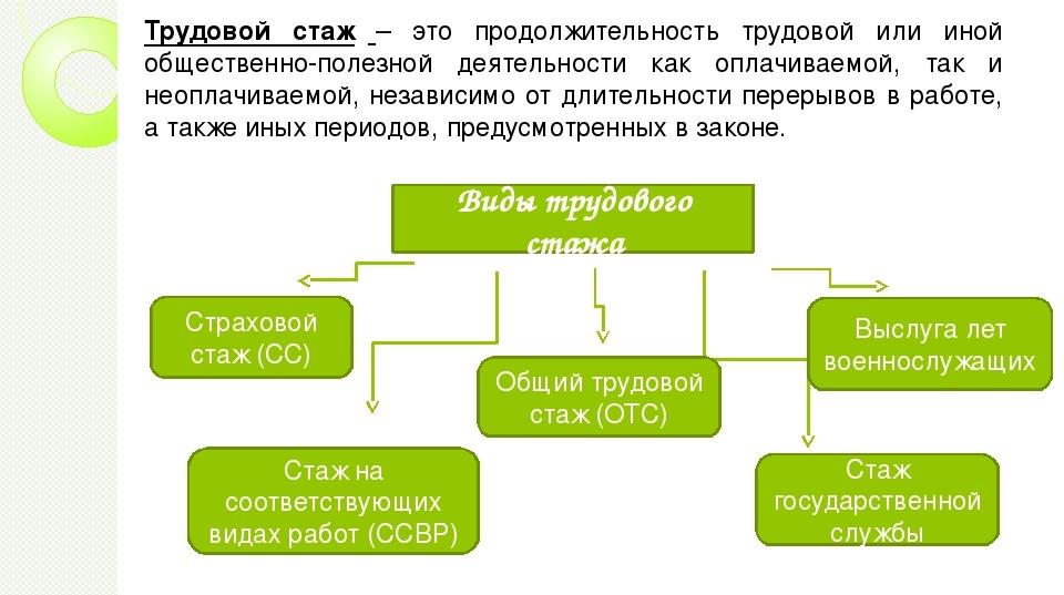 Какие периоды засчитываются в страховой стаж: юридическое значение стажа, что в него не включается | gidpostrahovke.ru | яндекс дзен