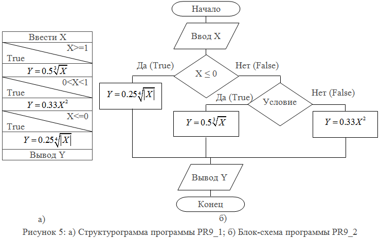 Составные операторы (блоки). язык си - руководство для начинающих