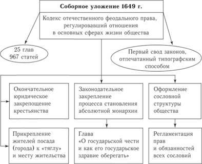 Принятие соборного уложения: причины, дата