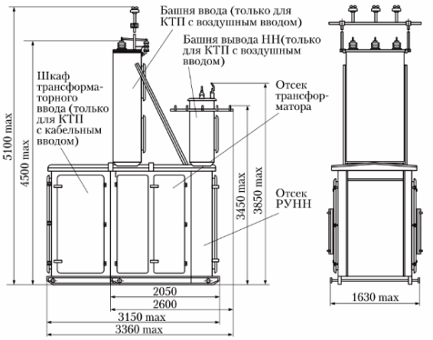 Из чего состоят комплектные трансформаторные подстанции ктп — пермский завод электрооборудования