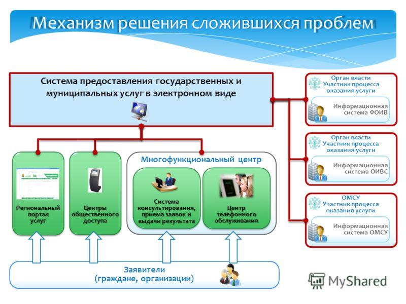 Мфц москва адреса, телефоны и режим работы