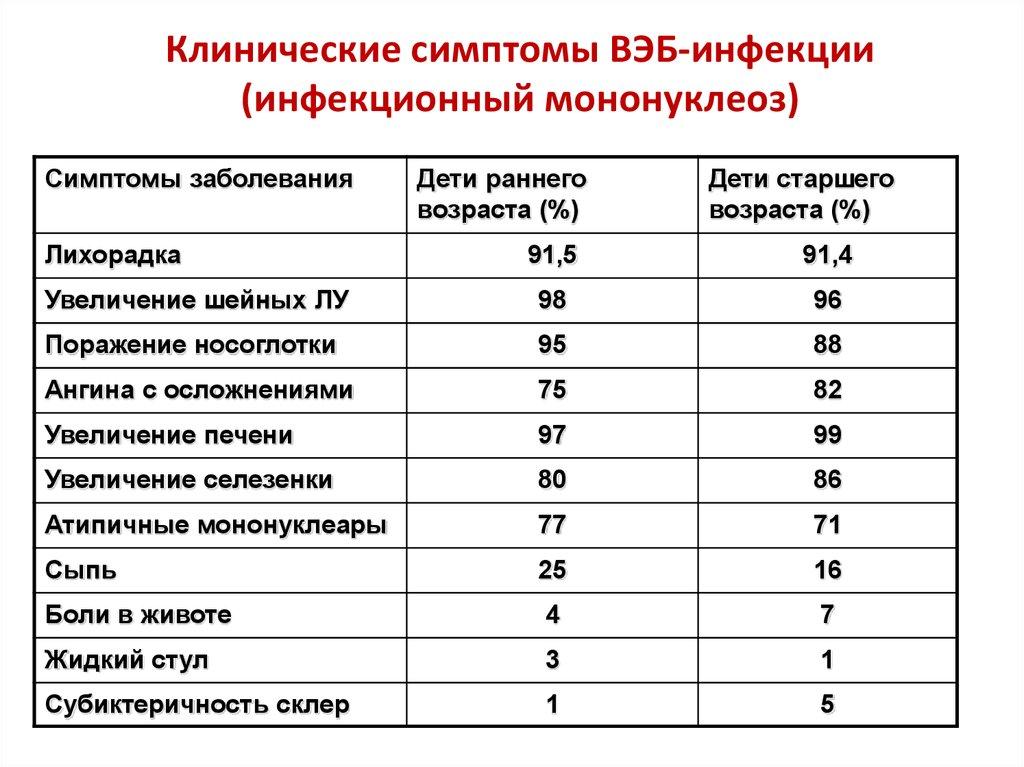 Вирус эпштейна-барр у детей: симптомы, лечение,через сколько пройдетвирусная инфекция,чем лечить | pro-herpes.ru