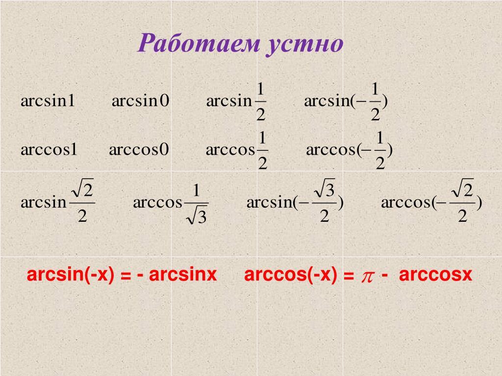 Обратные тригонометрические функции
