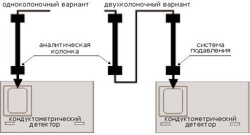Что такое хроматография: история открытия, суть метода, понятия
