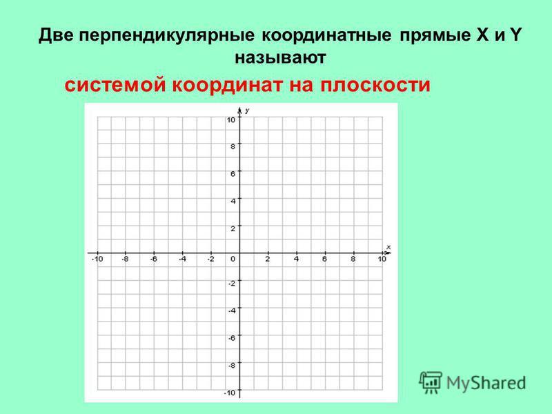 «координатная плоскость». 6-й класс