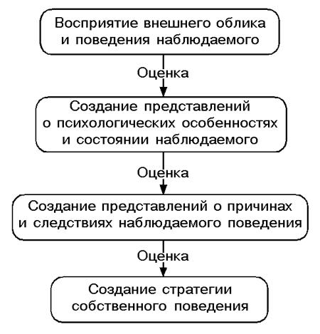 Явления и факторы социальной перцепции. понятие социальной перцепции.