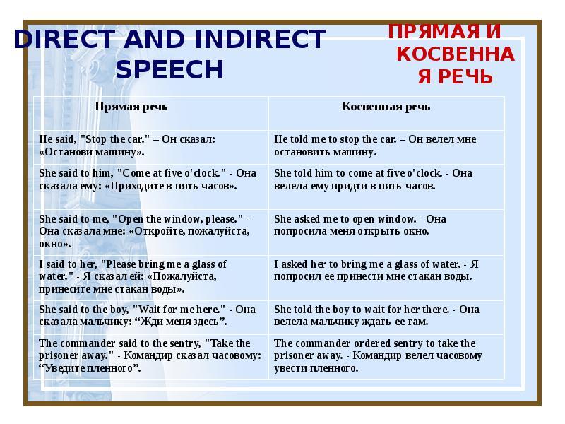 Косвенная речь в английском языке  ‹  грамматика ‹ engblog.ru