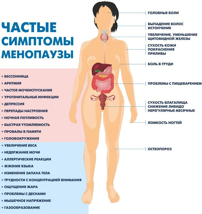Менопауза у женщин: признаки и симптомы, как лечить