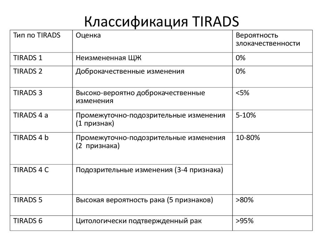 Классификация bi-rads при узи молочных желез: что это такое, оценка изменений