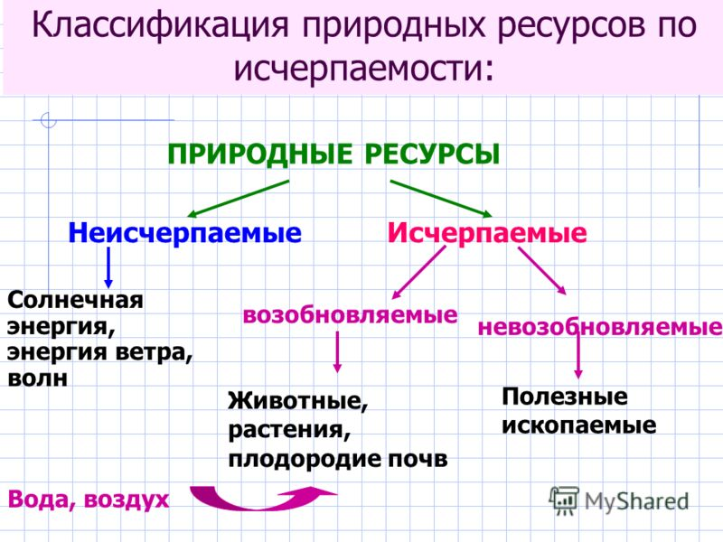 Исчерпаемые природные ресурсы: определение, особенности и примеры :: syl.ru