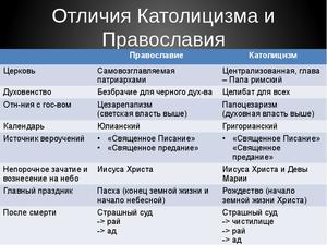 Протестанты — это кто такие? католики и протестанты  протестанты в россии