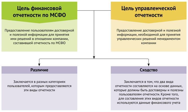Управленческий учет — что это + этапы организации системы учета