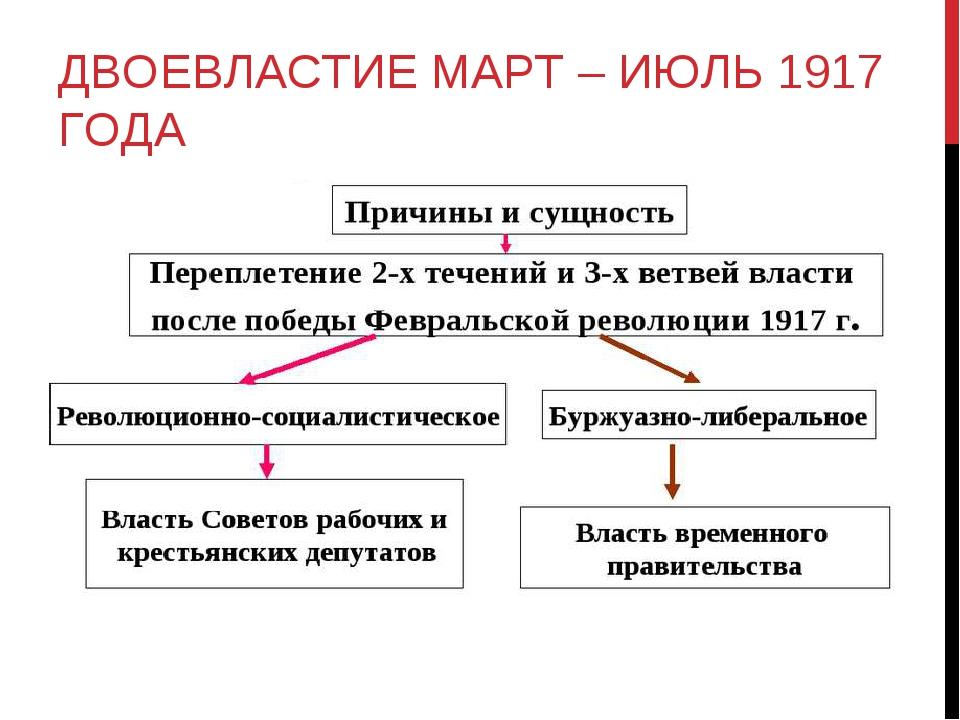 Двоевластие в россии 1917 г. – причины, цели и итоги