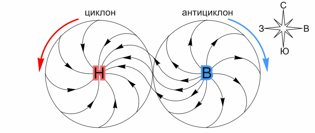 Чем отличается циклон от антициклона: что это такое, это тепло или холодно, атмосферное давление, признаки и характеристика   tvercult.ru