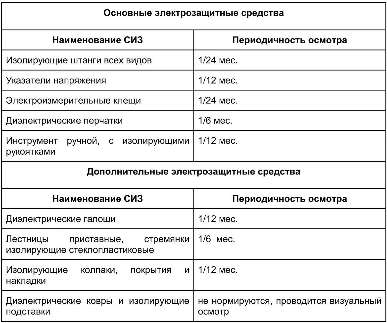 Коллективные средства защиты (виды, способы применения) | контент-платформа pandia.ru