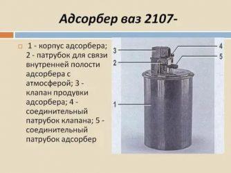 Что нужно знать о топливном адсорбере