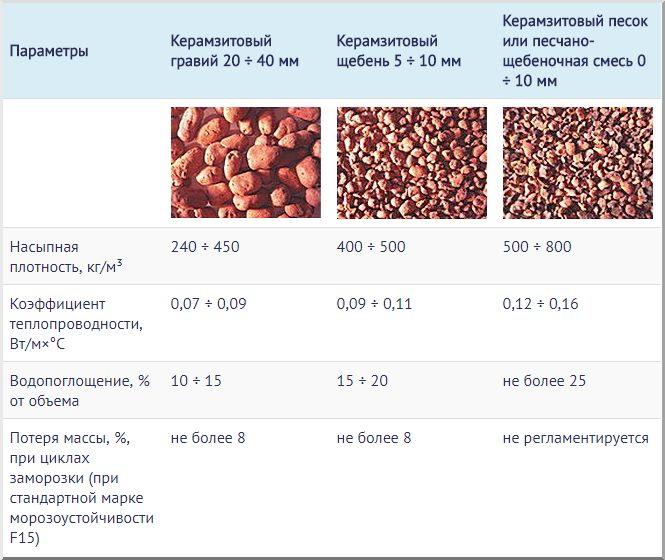 Керамзит (63 фото): фракции и производство. что это такое и из чего его делают? производители и вес, теплопроводность и транспортировка
