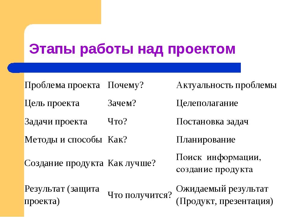 Понятие проекта. виды и классификация проектов: понятие проекта. виды и классификация проектов