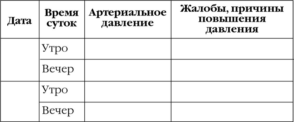 Общие сведения о тонометрах, какие бывают тонометры и как с их