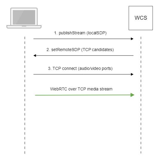 Результаты поиска по запросу «[webrtc]» / хабр