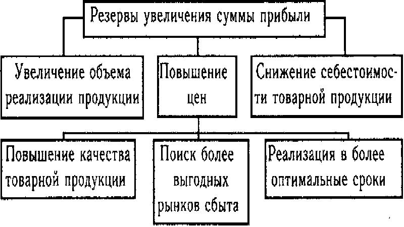Что такое валовая прибыль простыми словами — finfex.ru