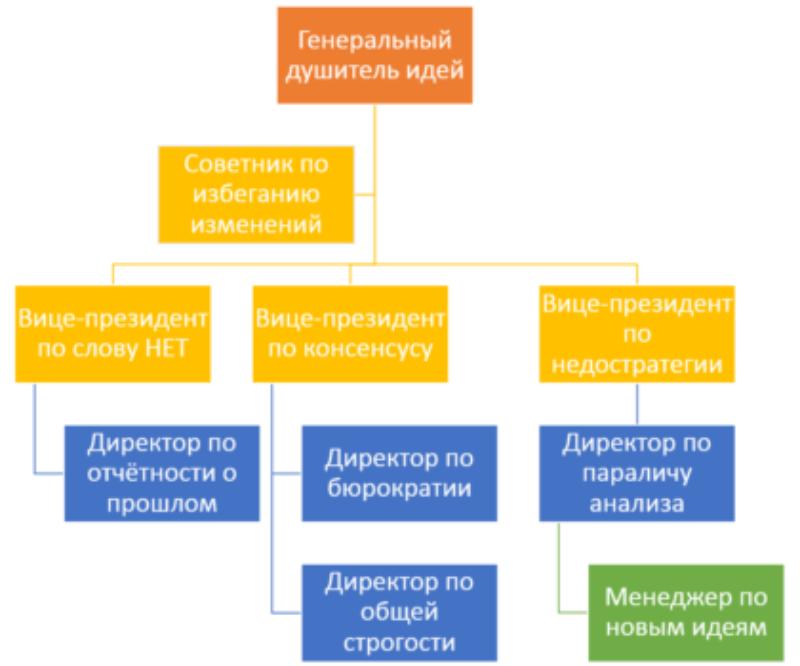 Основные сферы жизнедеятельности человека и их значение