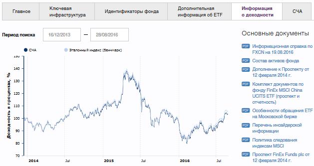 Fxgd - биржевой инвестиционный фонд финэкс на золото