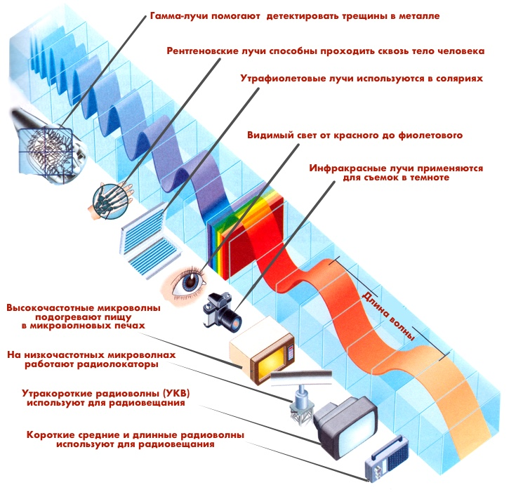 Электромагнитный спектр – hisour история культуры