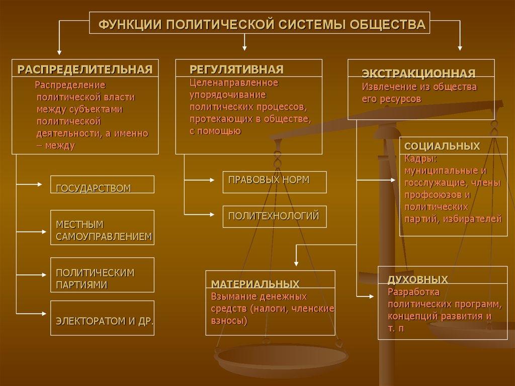 Структура и функции политической системы. стабильность и эффективность политической системы.