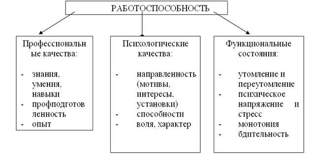 Работоспособность человека и факторы ее повышения -  управление производством