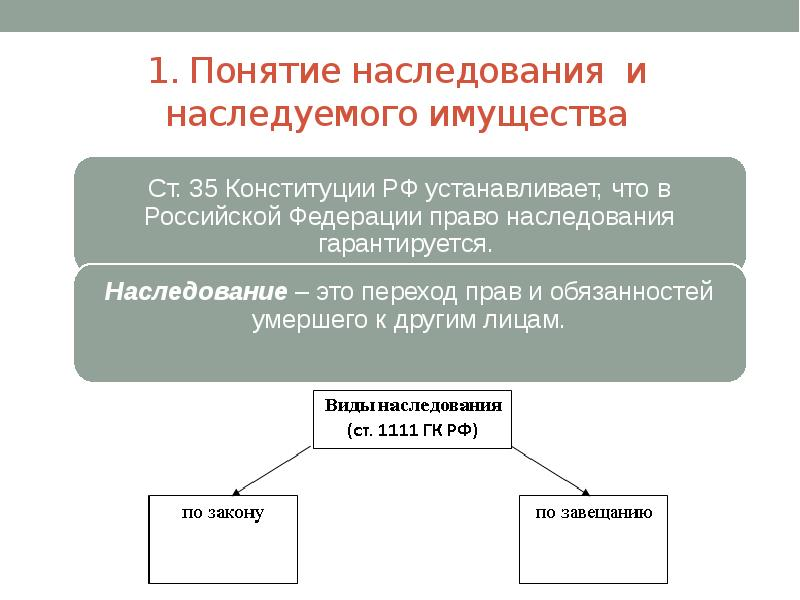 Наследственное право: понятие, источники, принципы, нормы | суворов