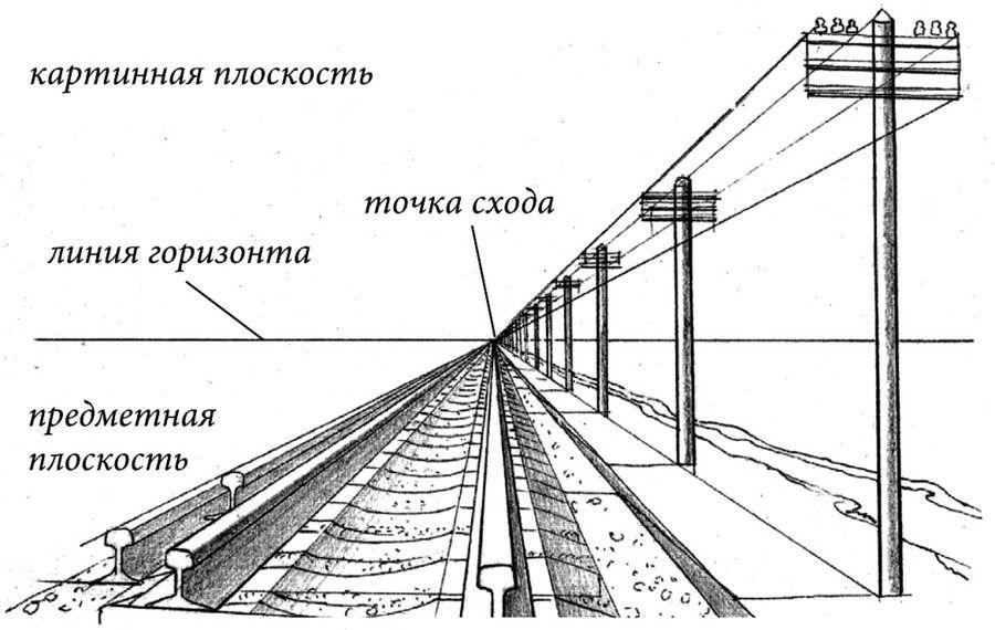 Плоскость (геометрия) — циклопедия