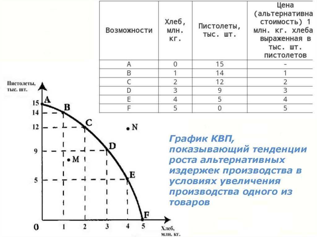 Издержки производства — это ... что такое издержки производства: классификация, функции