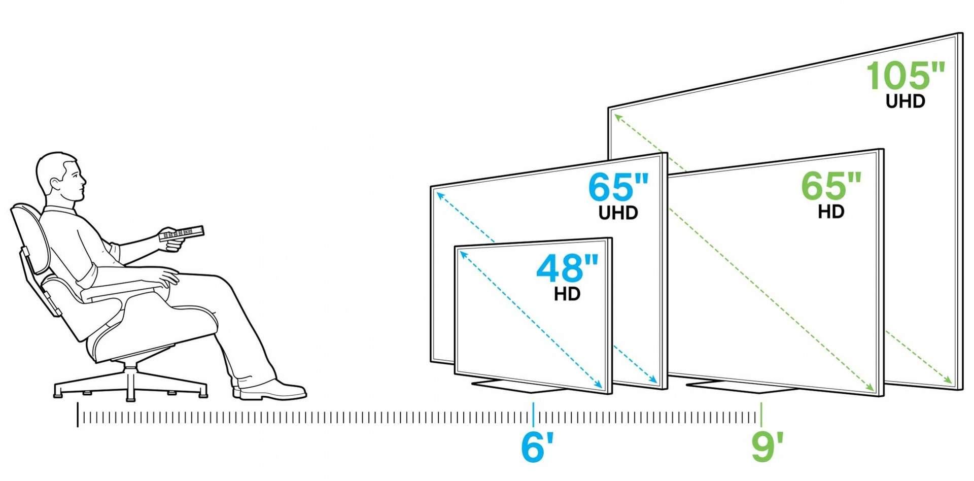 Как подобрать оптимальную диагональ телевизора