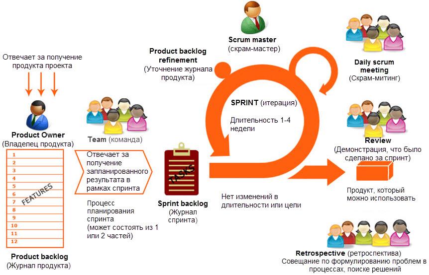 Практика scrum: как создать бэклог продукта  — onagile consulting