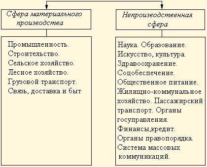 Сфера деятельности в резюме: что это такое и как правильно составить или заполнить резюме при ее смене, образец и примеры этого