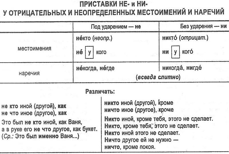 Отрицательные местоимения в русском языке - obrazovane