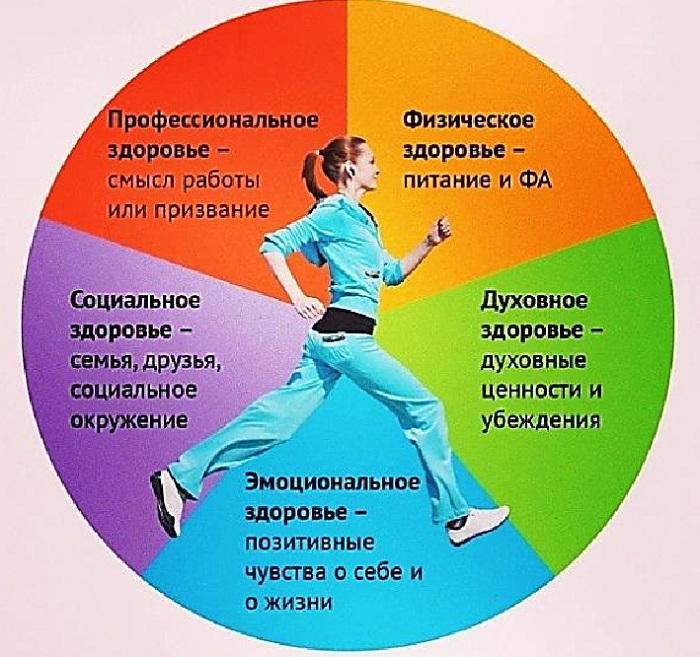 Психическое здоровье — википедия с видео // wiki 2