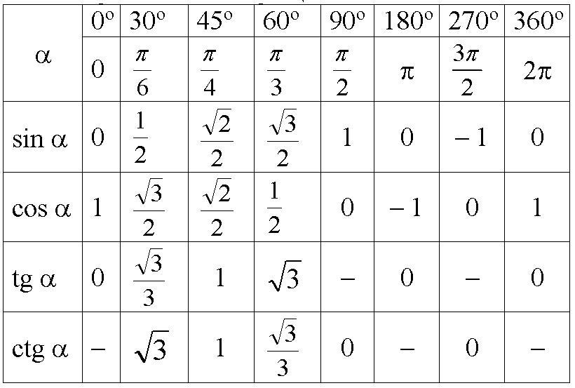 Тригонометрия — википедия