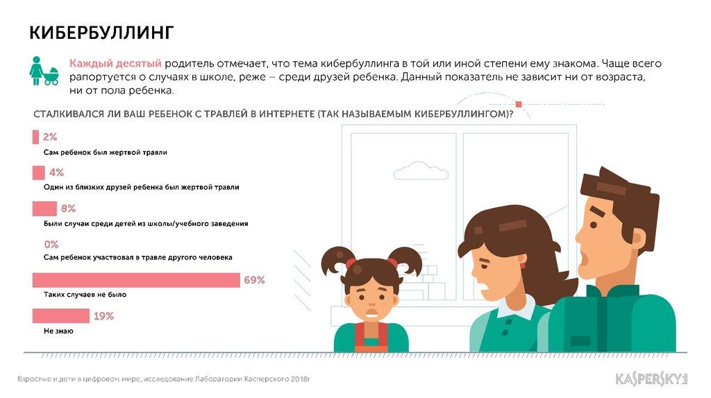 Кибербуллинг вне закона: в россии предлагают ввести ответственность за травлю в соцсетях