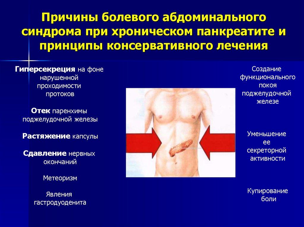 Абдоминальный синдром (острый живот): причины, проявления, диагностика, как лечить