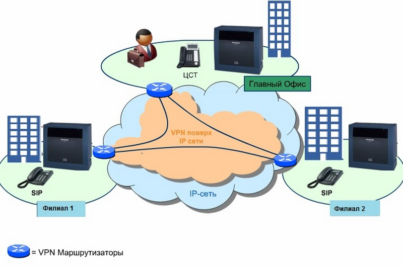 Ip-телефония — википедия. что такое ip-телефония