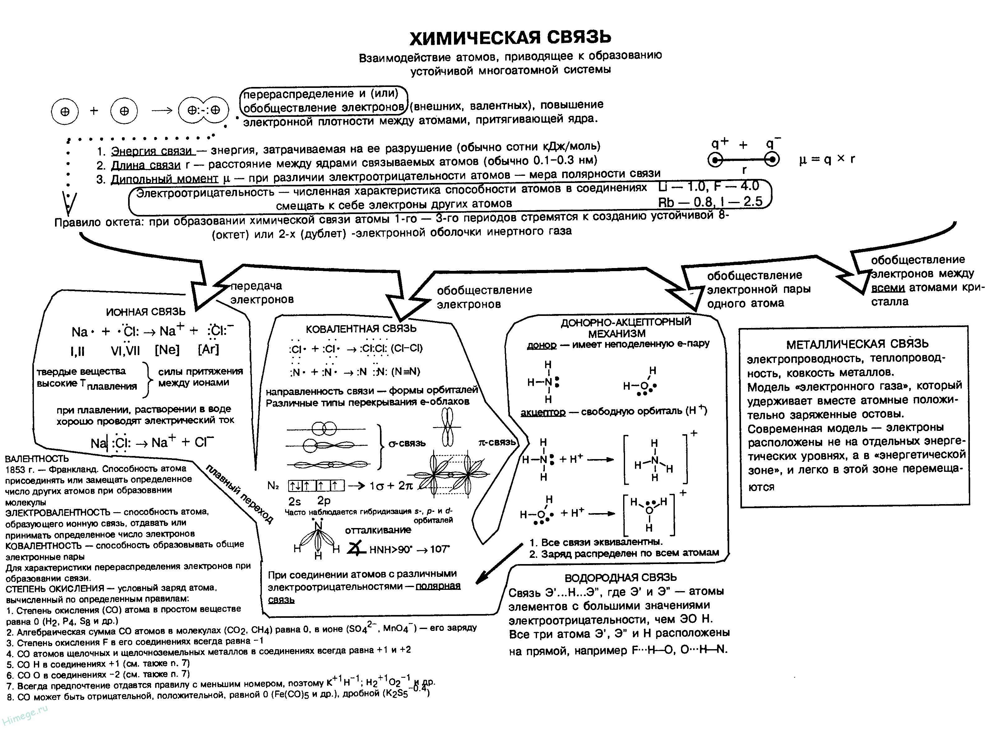 Химическая связь - понятие  и классификация