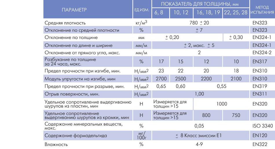 Дсп: классификация, сферы применения