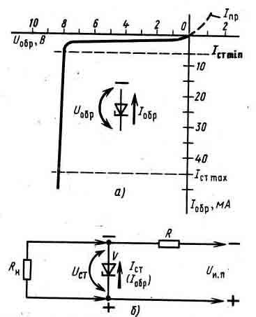 Принцип работы диода и сфера его применения