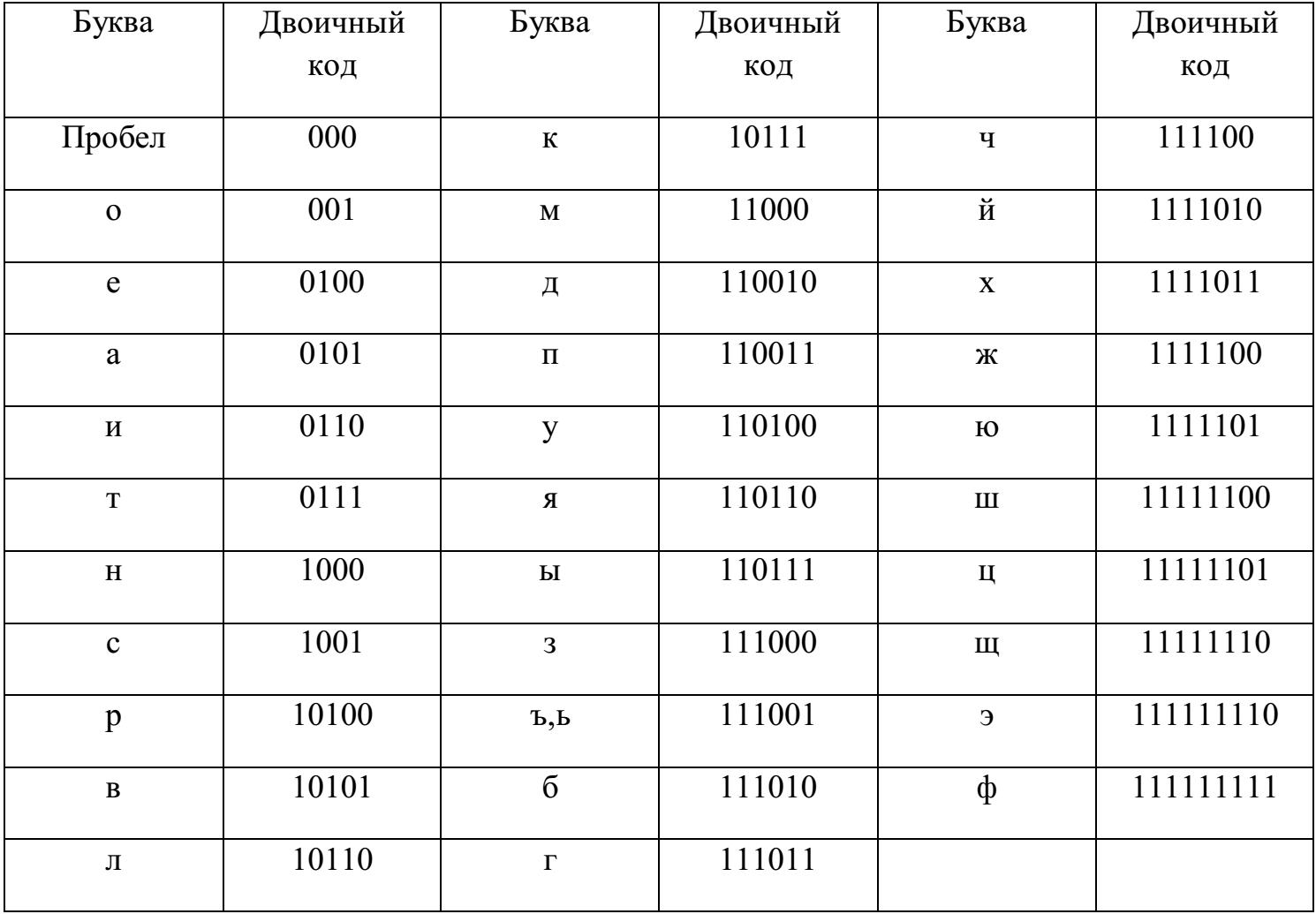 Двоичный код • ru.knowledgr.com
