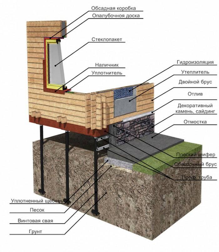 Чем облицевать фундамент дома?