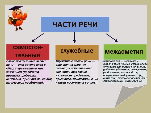 Самостоятельные и служебные части речи (таблица с примерами)
