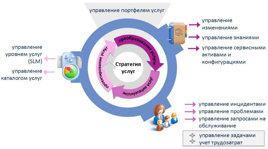 Itsm. управление ит-услугами | крок— крок